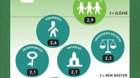 Tovább nőtt a civilek iránti bizalom (ado.hu)