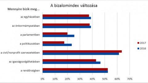 A politikában rég nem bízunk, de a civilekben egyre jobban (MNO)