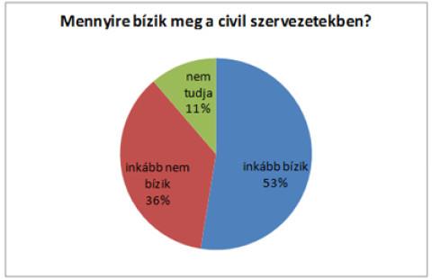 ÁRH 2014 – országos Közbizalom felmérés eredmények